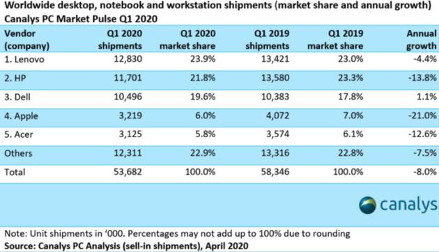 一季度全球 PC 出货量下降 8%,苹果 Mac 降21%