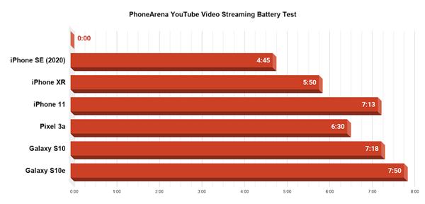 全新 iPhone SE 续航怎么样?外媒详细测评来了