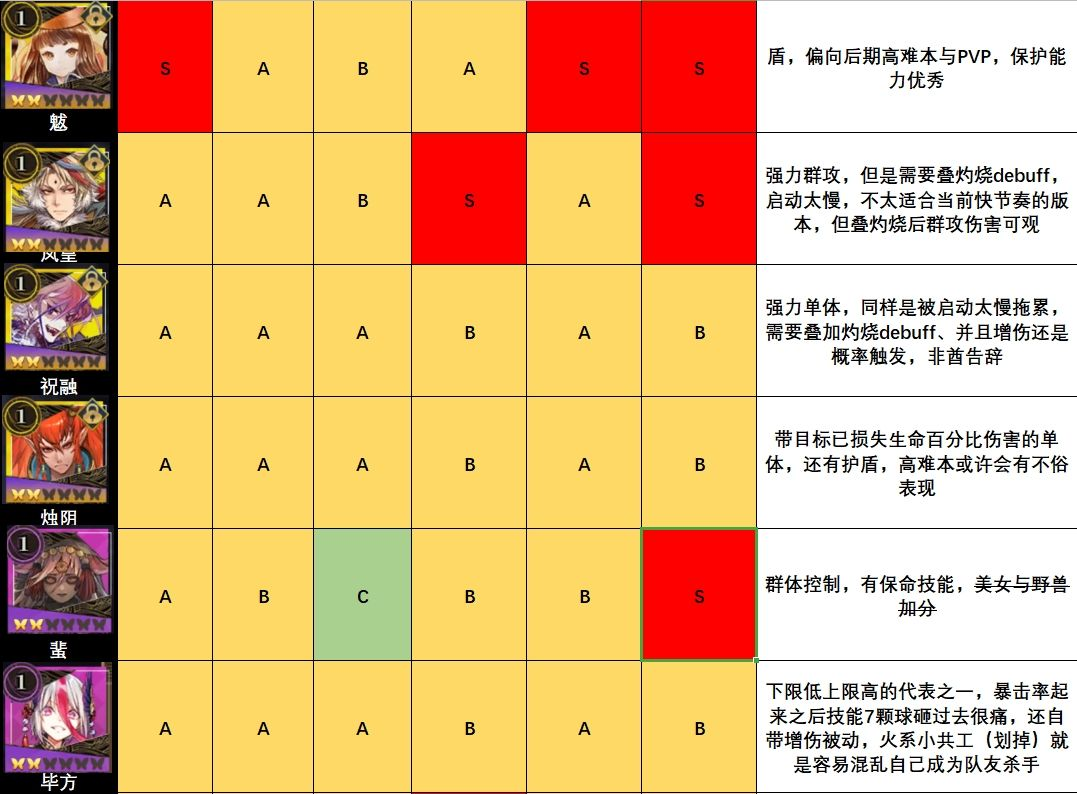 山海镜花 【攻略】缘和测试版本全镜灵个人向强度节奏榜