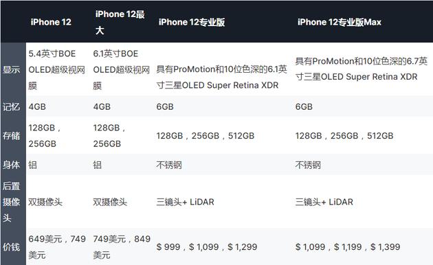 知名爆料人称苹果 iPhone 12 或许要到今年 10 月份才发布