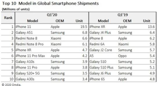 苹果 iPhone 11 成为 2020 一季度最受欢迎智能手机