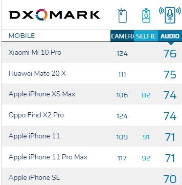 DXOMARK:苹果iPhone SE 2020音频得分70分