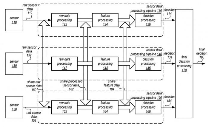 新专利显示苹果自动驾驶技术将融合多个传感器数据