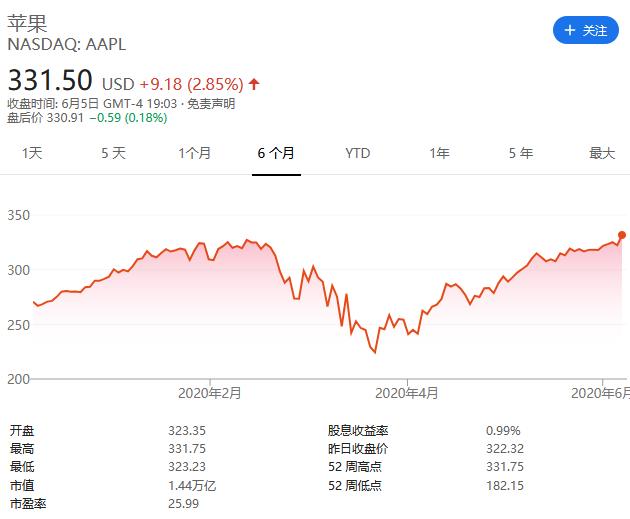 苹果股价创历史新高,市值超 1.4 万亿美元