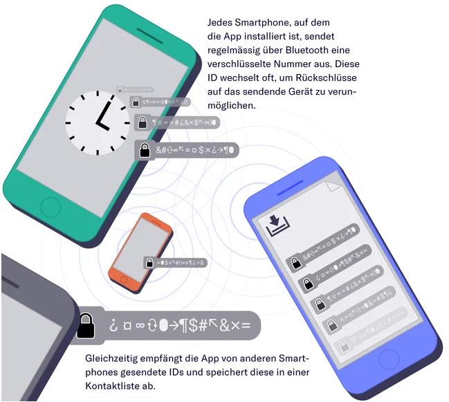 瑞士数据科学家揭示苹果-谷歌接触者追踪 API 项目的启动过程