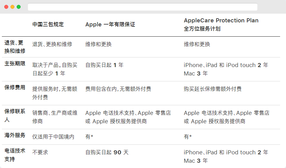 在电商平台购买 iPhone 后如何补买 Apple Care+?