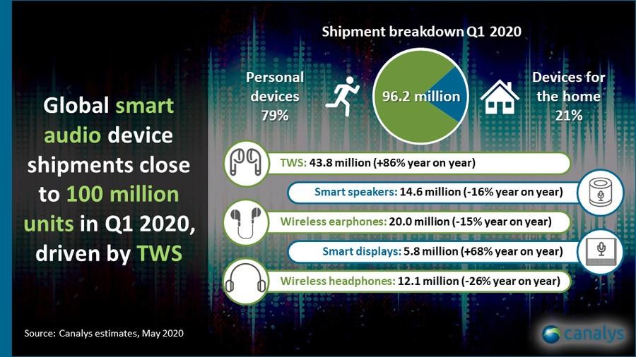 Canalys 发布全球智能音频设备数据报告,AirPods 市占率达 41.4%