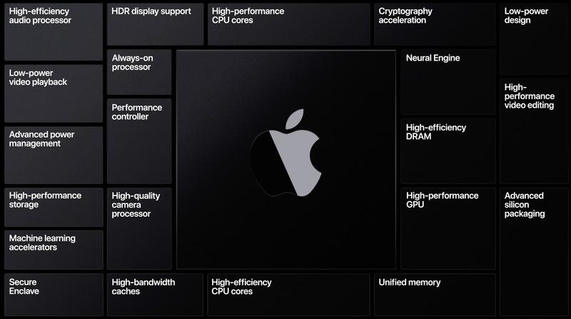 """Mac 变""""芯""""了!ARM Mac 在年底发布"""