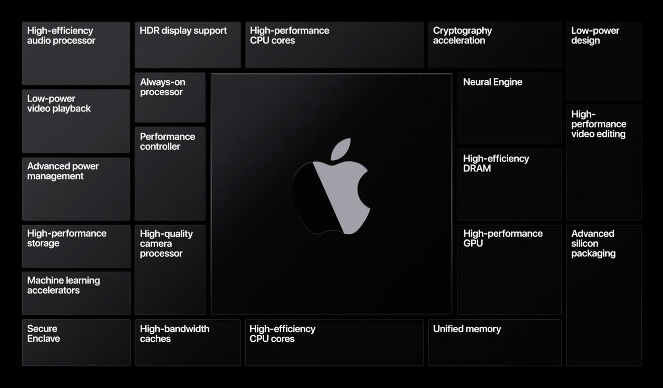 Apple Silicon 处理器将使苹果研发成本增加,但不一定影响产品售价