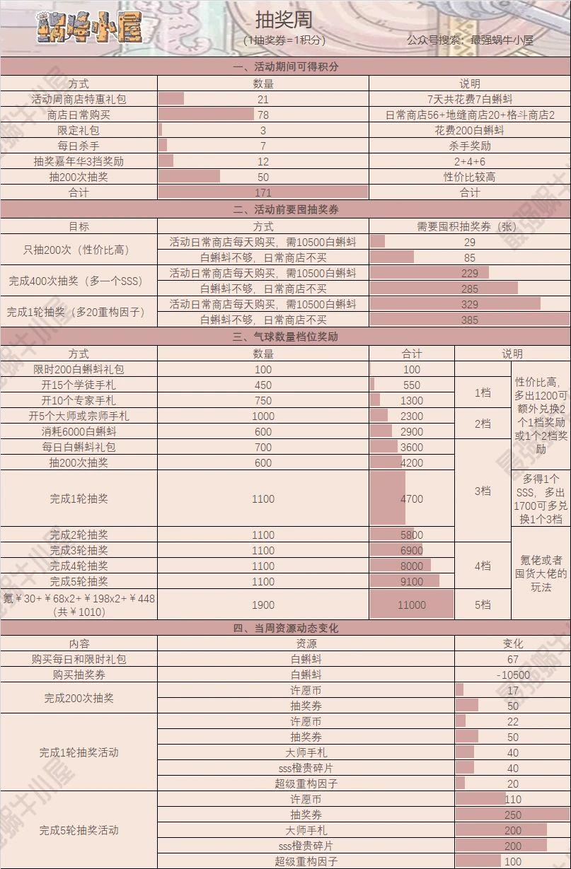 【最强蜗牛小屋】周活动详细解析!白嫖党看过来!
