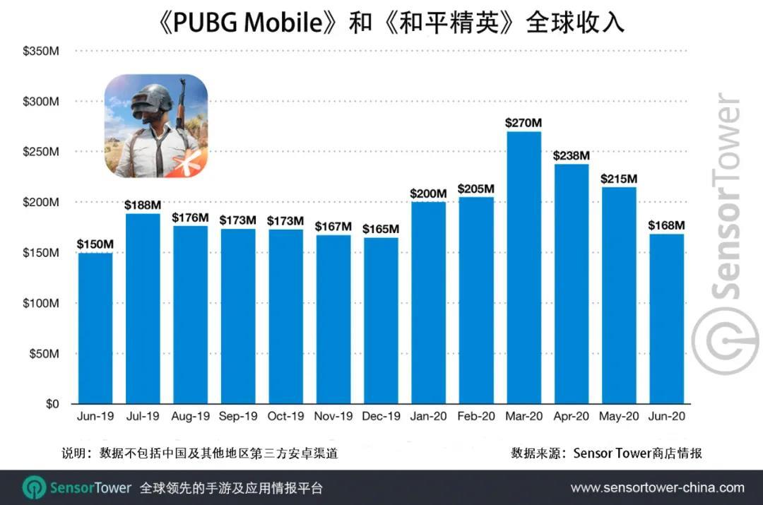 《PUBG Mobile》和《和平精英》总收入超30亿美元