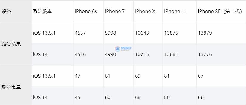 iOS 14 测试版对比 iOS 13.5.1,跑分、续航几乎无区别