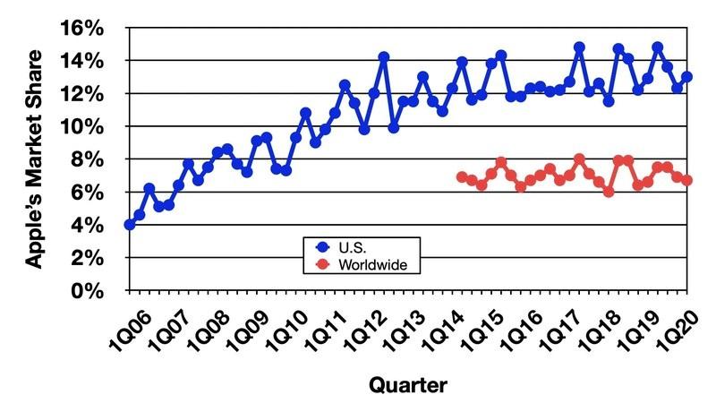 Mac 产品 2020 Q2 全球出货量预计增长 5.1%