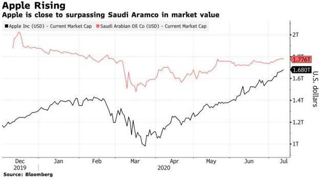 全球第一即将易主,苹果市值逼近沙特阿美