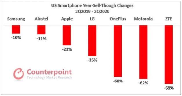 美国智能机市场第二季度萎靡,但苹果 iPhone SE2 成为亮点