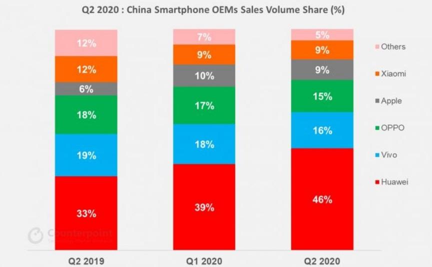 Counterpoint 发布 2020 Q2 中国智能手机市场分析:苹果增速最快