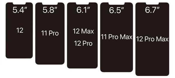 苹果 iPhone 12 屏幕尺寸、与 iPhone 11 Pro 刘海对比图曝光
