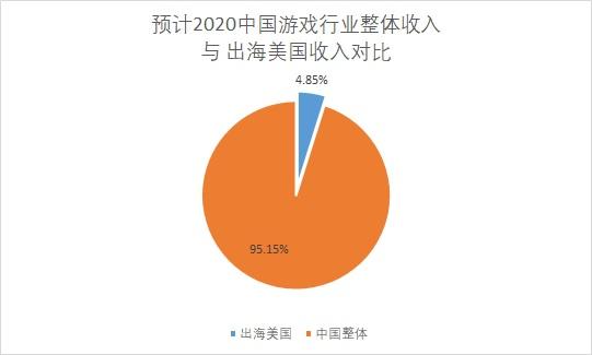 """美国""""净网"""":放弃美国、中国出海游戏会损失多少?"""
