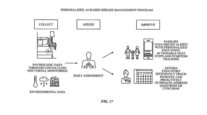 苹果申请健康管理系统专利:专攻慢性病监测与评估