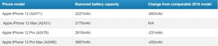iPhone 12 系列设备电池容量缩小续航反增