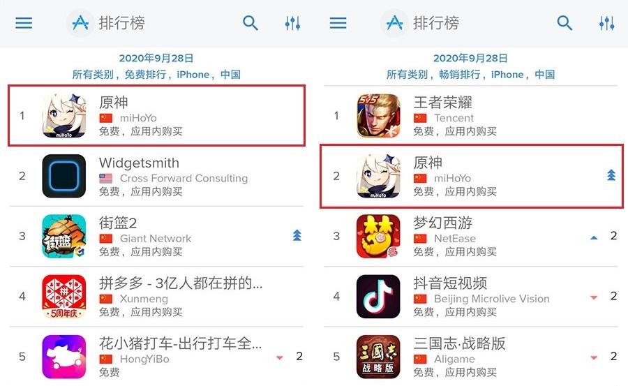 横扫全球?《原神》首日iOS畅销第2,69国免费榜TOP10