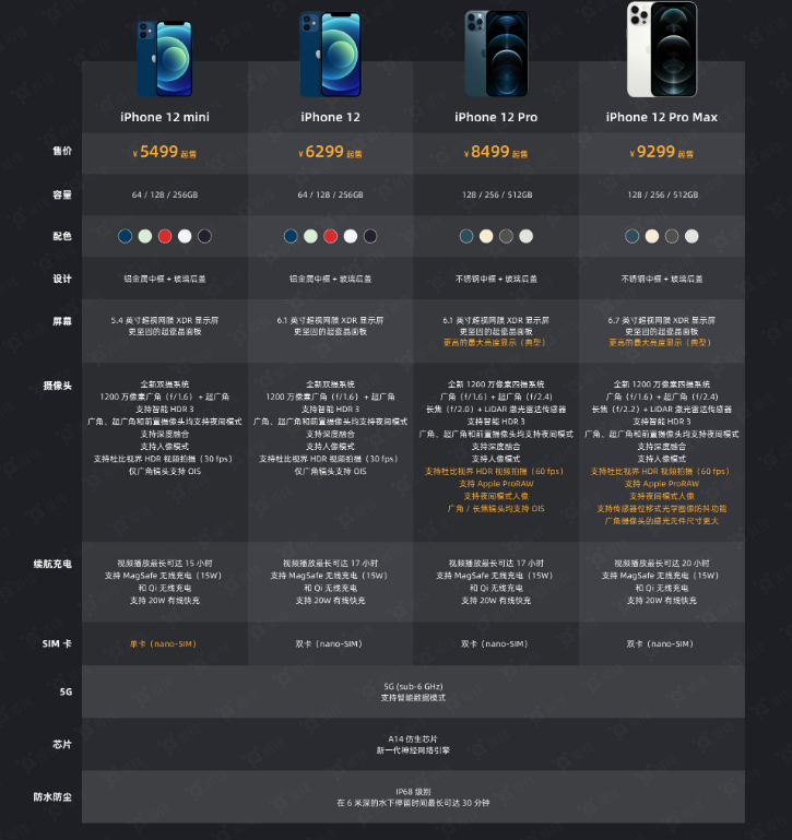 iPhone 12 系列选购攻略