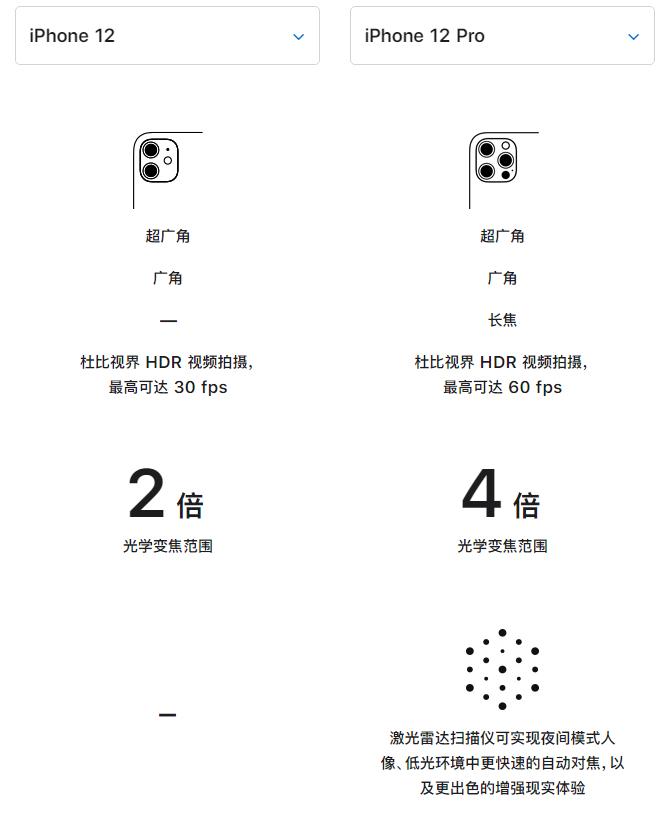 苹果 iPhone 12 与 iPhone 12 Pro 选哪款?有什么差别?