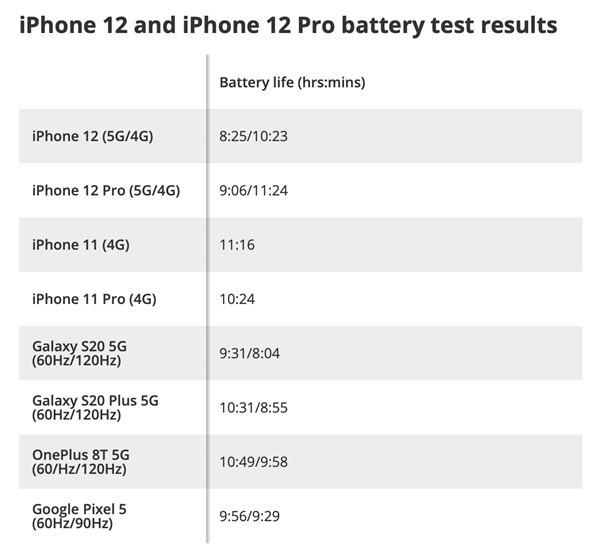 iPhone12续航很差吗?iPhone12 5G比4G续航少两小时