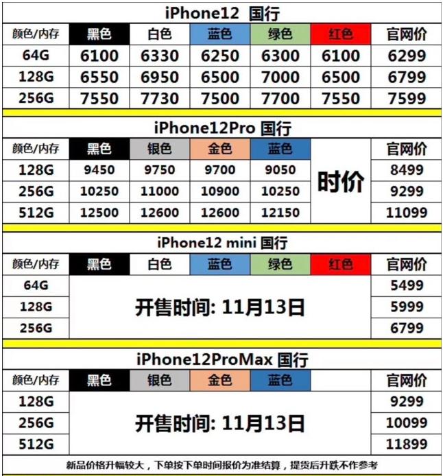 手机资讯:苹果iPhone 12跌破官方价还有人买吗
