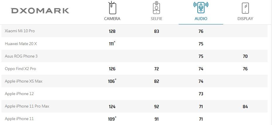 苹果 iPhone 12 DXOMARK 音频得分 73 分