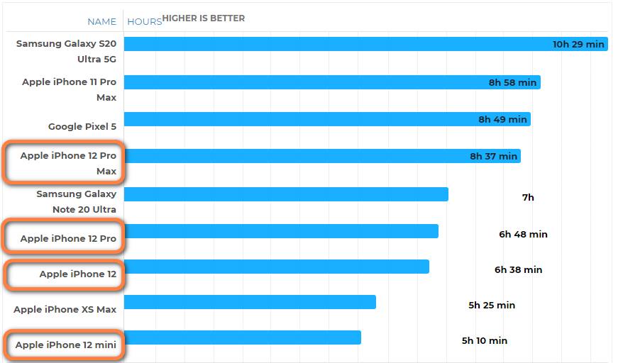 iPhone 12四款新机哪个续航最好?来看实测结果