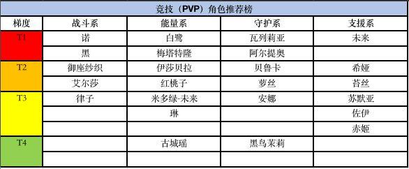 《黑潮之上》PVE、PVP的角色天梯榜