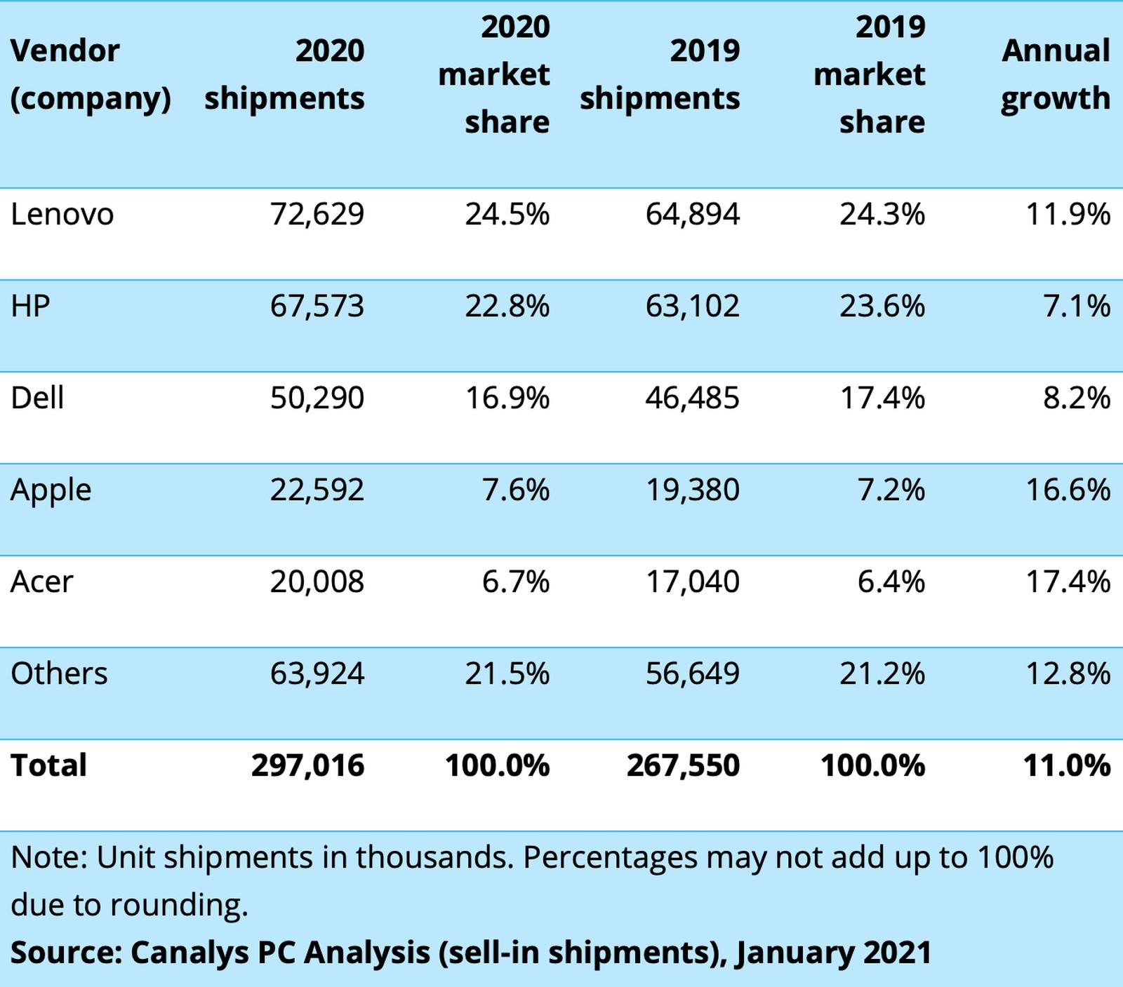 苹果 2020 年 PC 出货量增加 16%