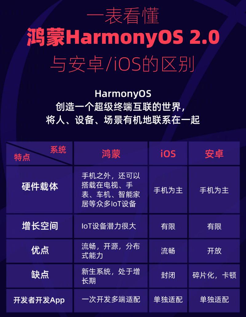 华为鸿蒙 OS 与安卓以及 iOS 都有什么区别?