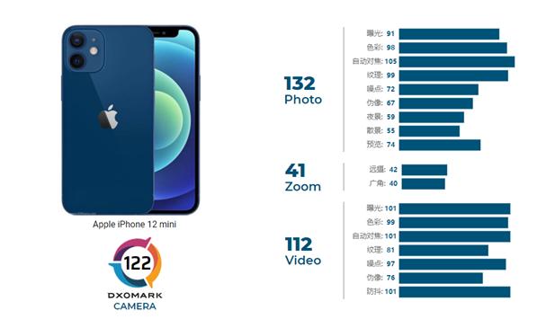 苹果实用技巧:iPhone 12 mini相机表现怎么样