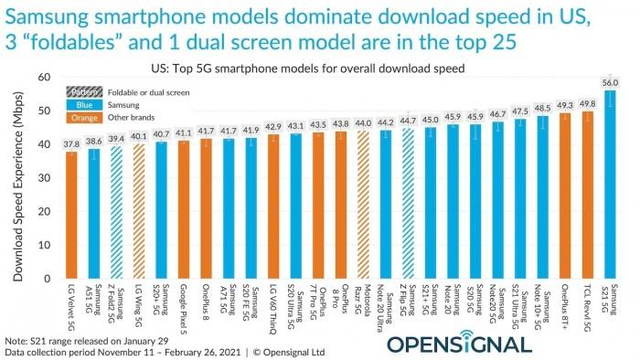 全美最快 5G 手机前 25 位均是安卓,苹果在天线设计上还需努力