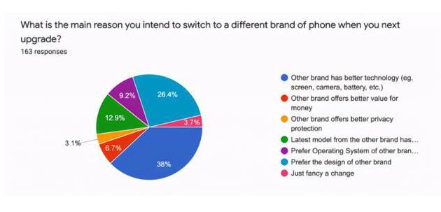 你喜歡 iPhone 嗎?下一部手機你還會選擇 iPhone 嗎?
