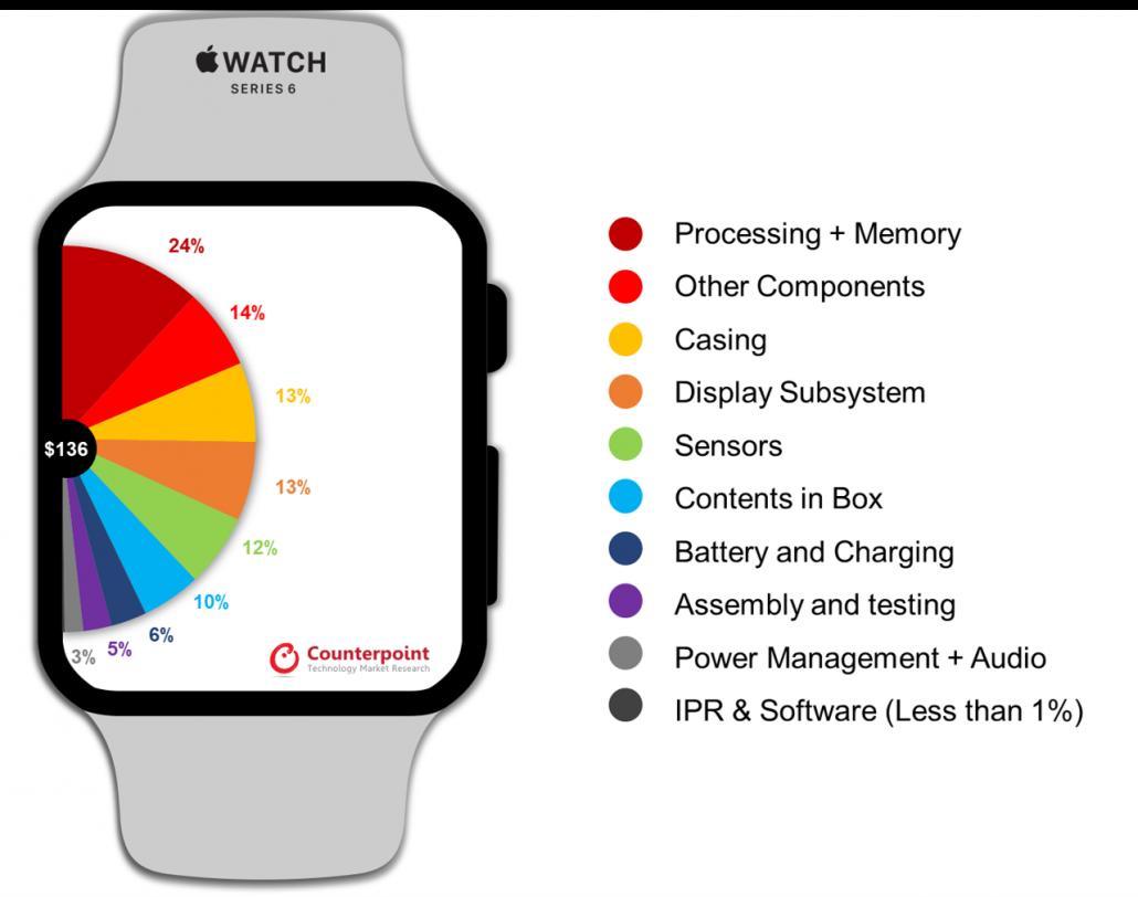 苹果 Apple Watch Series 6 物料成本仅为 136 美元