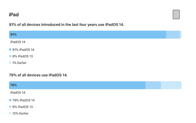 苹果官方数据:过去四年的 iPhone 中,iOS 14 采用率已经到了 90%