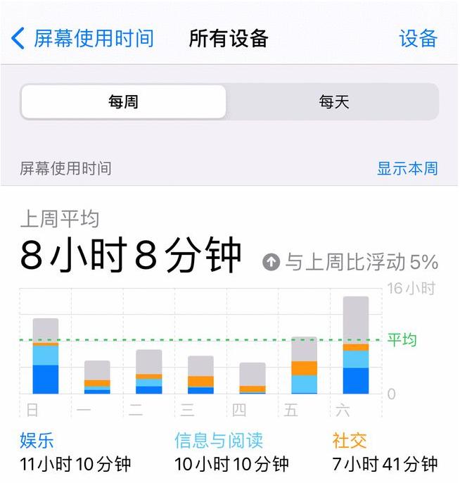 iPhone13 的电池要有多大,你才满意?