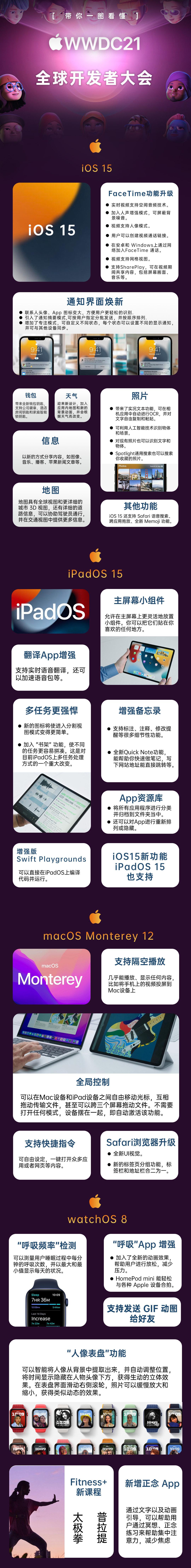 一图看透苹果 WWDC21 全球开发者大会