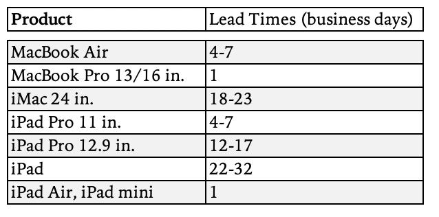 分析师:苹果交货时间超 30 天,Mac 和 iPad 接下来的表现会更好