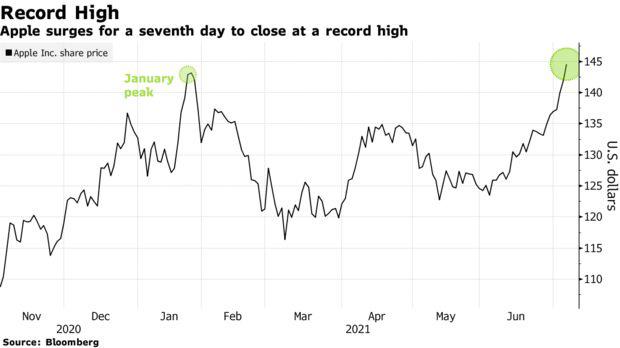 苹果股价连涨 7 日收盘再创纪录:市值 2.4 万亿美元