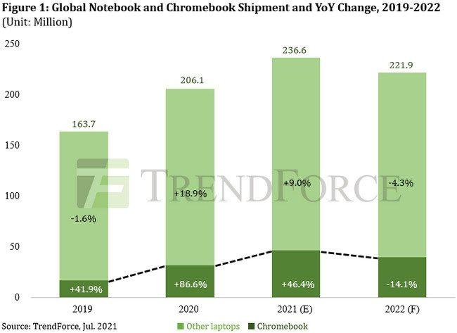 TrendForce:苹果一季度 MacBook 销量同比增长 94%