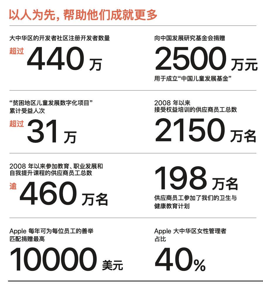 苹果官方公布 2020-2021 年度企业责任报告
