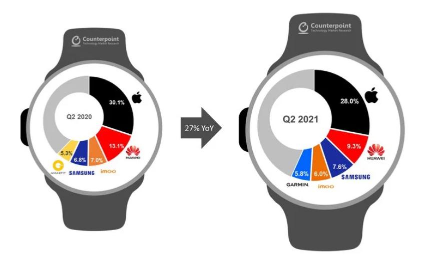 Apple Watch 全球用户量超 1 亿,Apple Watch Series 6 成为 2021 年 Q2 销量最高智能手表