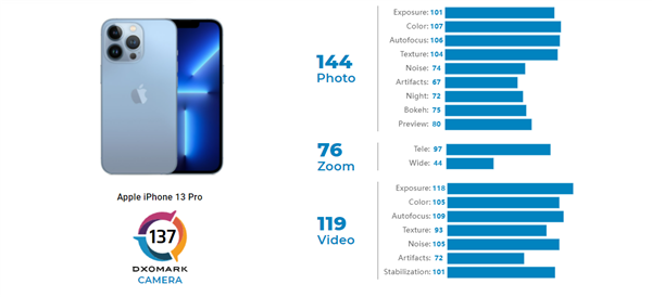 苹果 iPhone 13 Pro DxOMark 相机评分出炉:137 分,排名第四