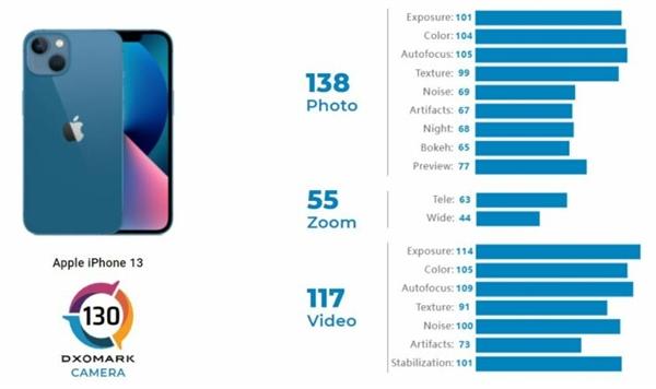 DxOMark 公布 iPhone 13/13 mini 相机得分:双摄反超三摄 iPhone 12 Pro